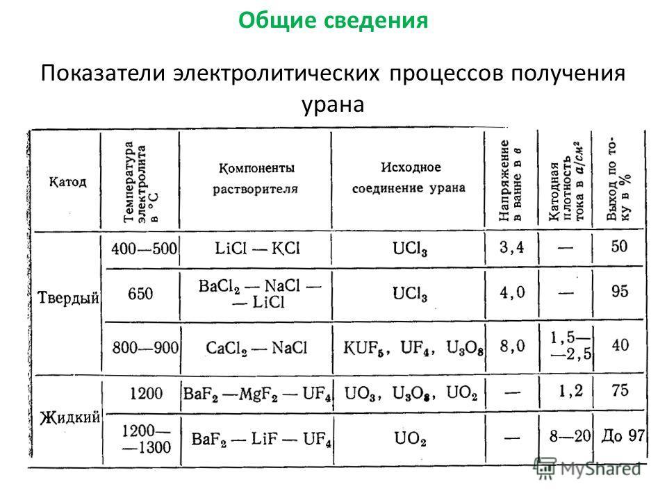 11 Общие сведения Показатели электролитических процессов получения урана
