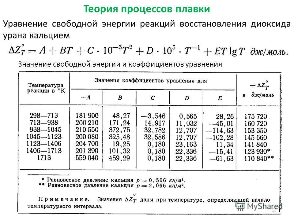 Теория процессов плавки Уравнение свободной энергии реакций восстановления диоксида урана кальцием 13 Значение свободной энергии и коэффициентов уравнения