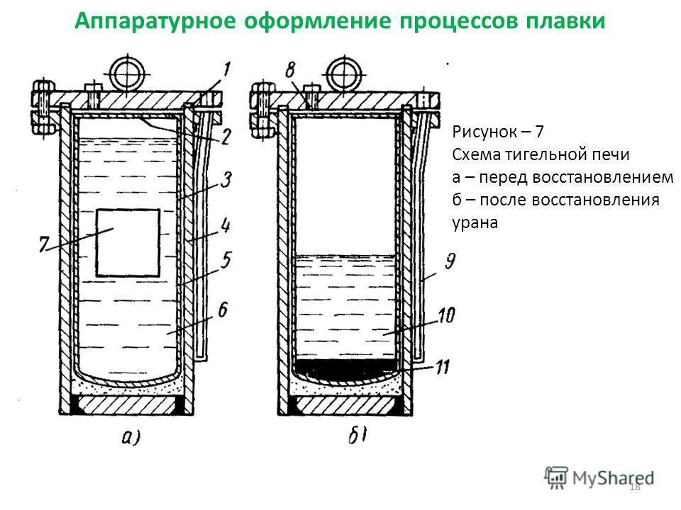 Аппаратурное оформление процессов плавки 18 Рисунок – 7 Схема тигельной печи а – перед восстановлением б – после восстановления урана