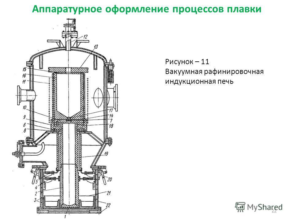 Аппаратурное оформление процессов плавки 22 Рисунок – 11 Вакуумная рафинировочная индукционная печь