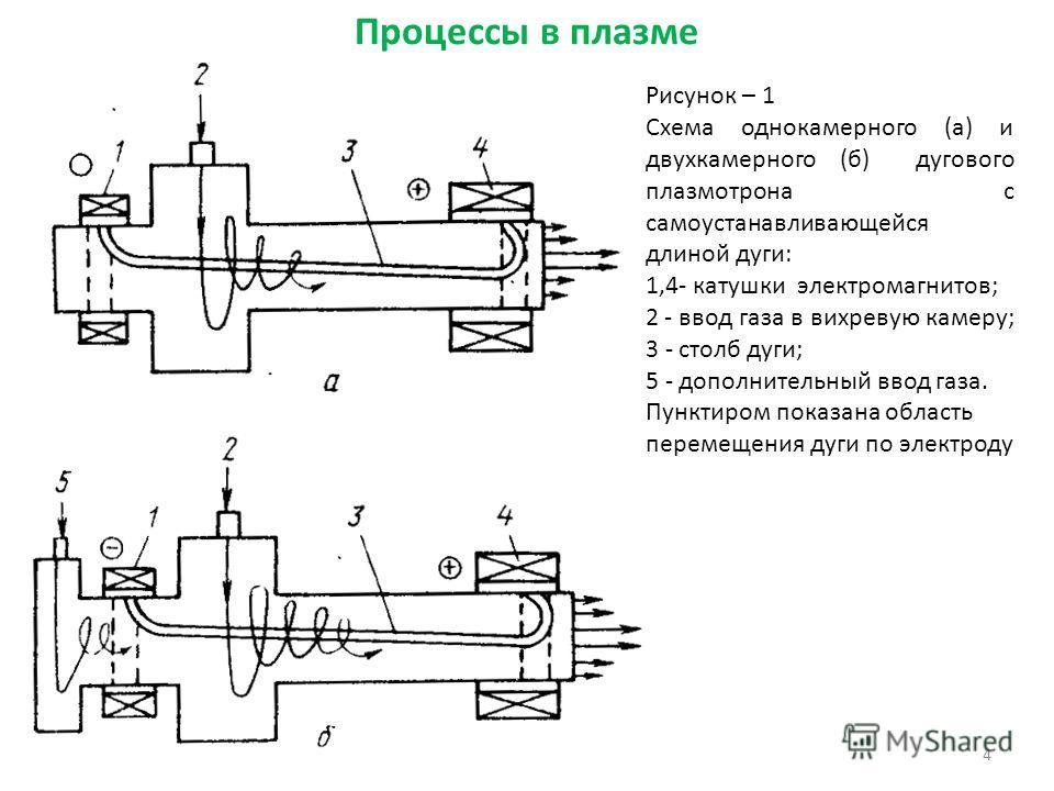 4 Рисунок – 1 Схема однокамерного (а) и двухкамерного (б) дугового плазмотрона с самоустанавливающейся длиной дуги: 1,4- катушки электромагнитов; 2 - ввод газа в вихревую камеру; 3 - столб дуги; 5 - дополнительный ввод газа. Пунктиром показана област