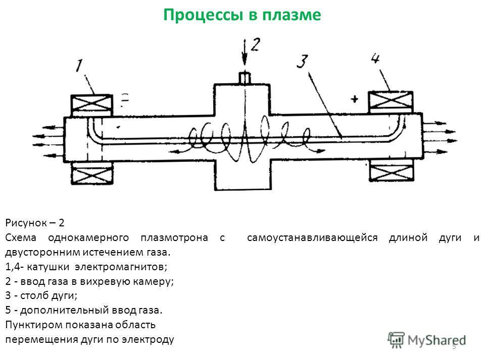 5 Рисунок – 2 Схема однокамерного плазмотрона с самоустанавливающейся длиной дуги и двусторонним истечением газа. 1,4- катушки электромагнитов; 2 - ввод газа в вихревую камеру; 3 - столб дуги; 5 - дополнительный ввод газа. Пунктиром показана область