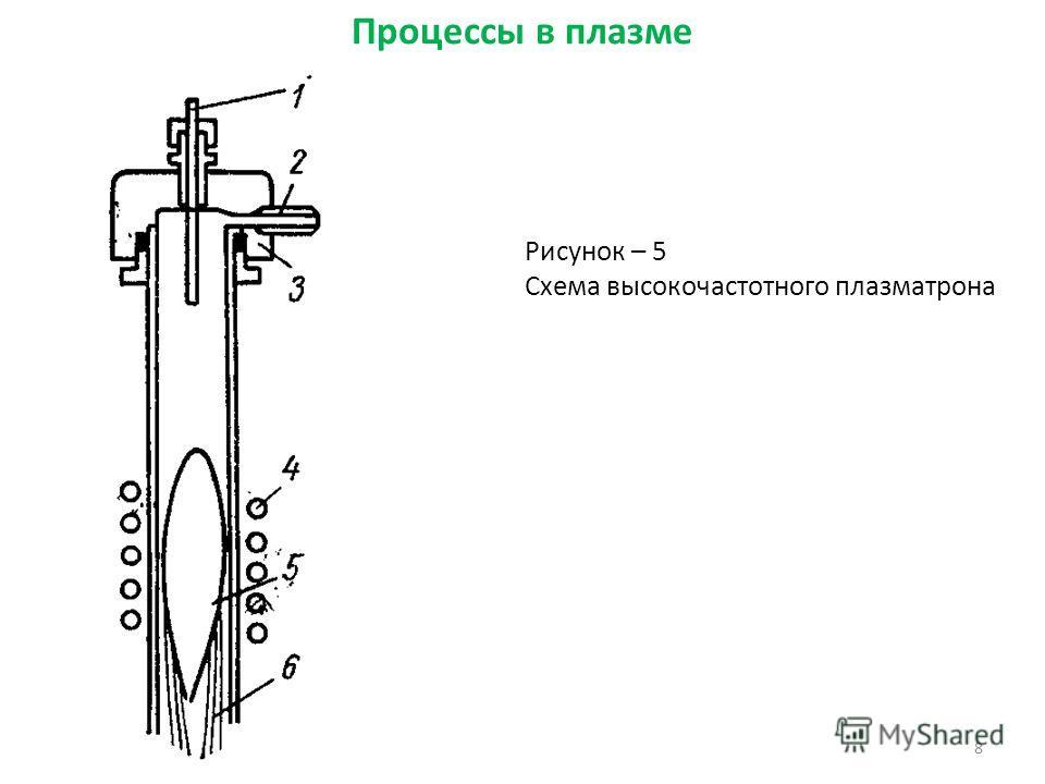 8 Рисунок – 5 Схема высокочастотного плазматрона Процессы в плазме