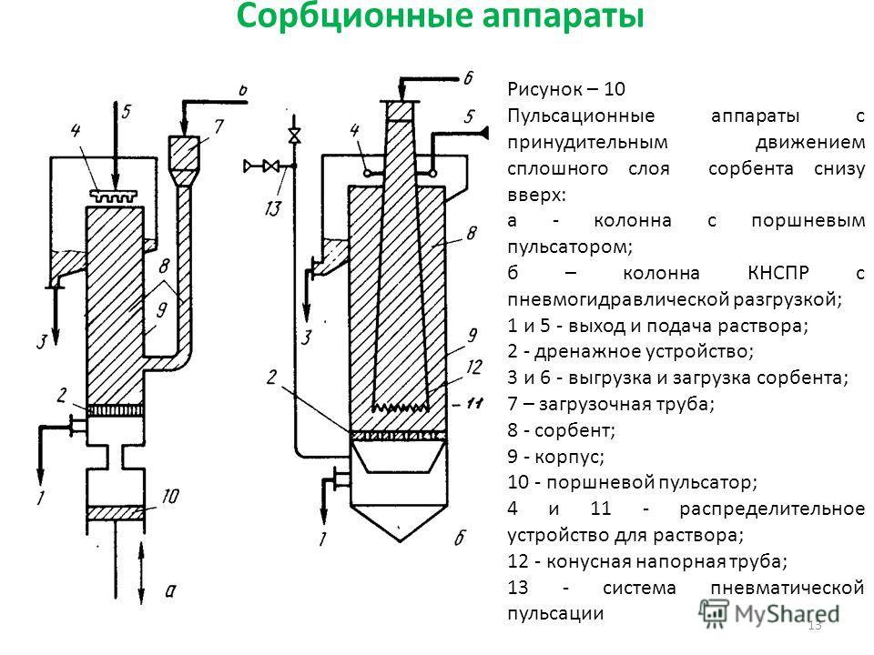 Сорбционные аппараты 13 Рисунок – 10 Пульсационные аппараты с принудительным движением сплошного слоя сорбента снизу вверх: а - колонна с поршневым пульсатором; б – колонна КНСПР с пневмогидравлической разгрузкой; 1 и 5 - выход и подача раствора; 2 -