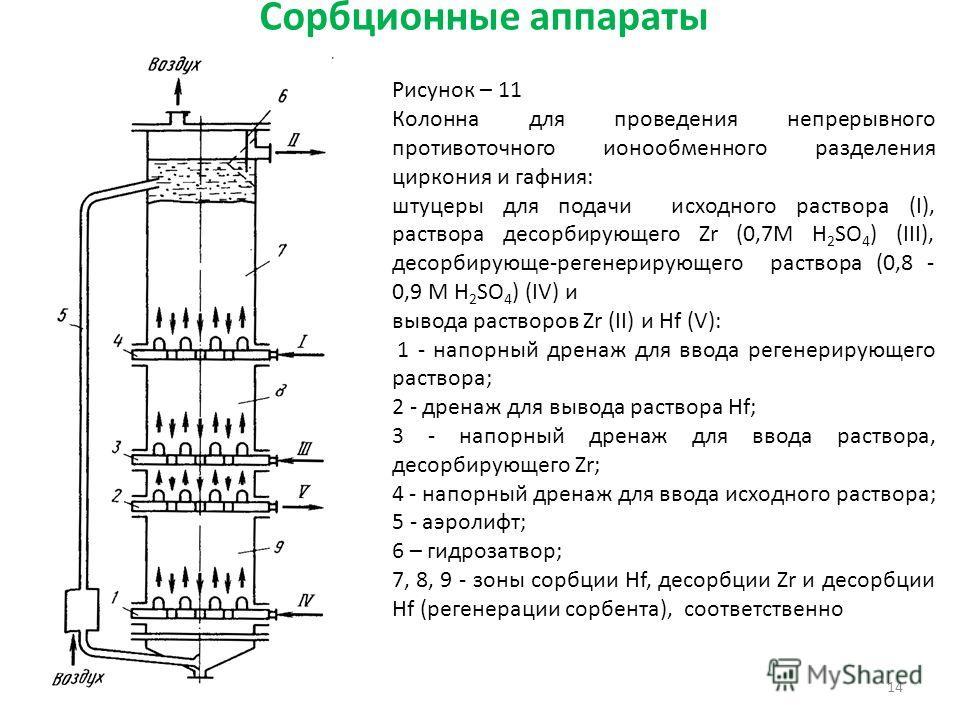 Сорбционные аппараты 14 Рисунок – 11 Колонна для проведения непрерывного противоточного ионообменного разделения циркония и гафния: штуцеры для подачи исходного раствора (I), раствора десорбирующего Zr (0,7М H 2 SО 4 ) (III), десорбирующе-регенерирую