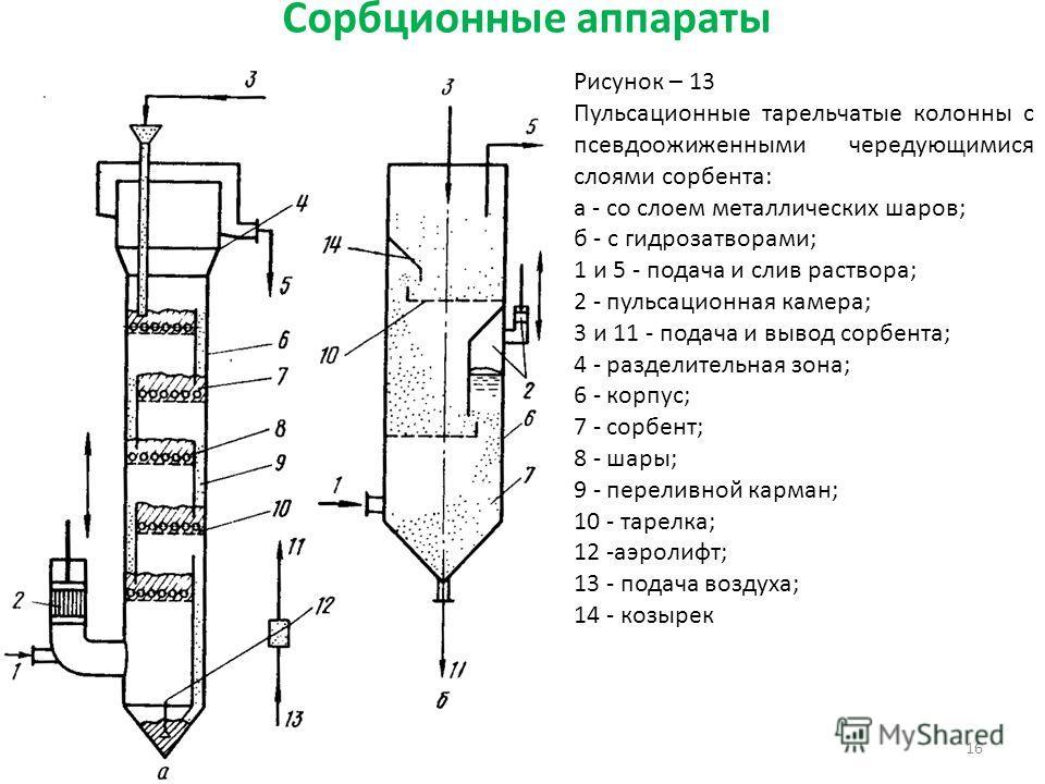 Сорбционные аппараты 16 Рисунок – 13 Пульсационные тарельчатые колонны с псевдоожиженными чередующимися слоями сорбента: а - со слоем металлических шаров; б - с гидрозатворами; 1 и 5 - подача и слив раствора; 2 - пульсационная камера; 3 и 11 - подача