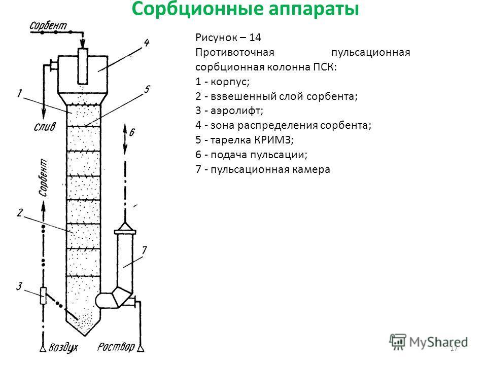 Сорбционные аппараты 17 Рисунок – 14 Противоточная пульсационная сорбционная колонна ПСК: 1 - корпус; 2 - взвешенный слой сорбента; 3 - аэролифт; 4 - зона распределения сорбента; 5 - тарелка КРИМЗ; 6 - подача пульсации; 7 - пульсационная камера