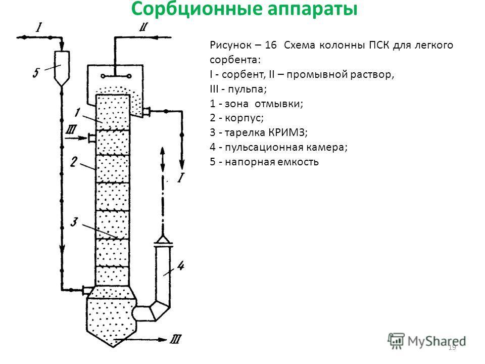 Сорбционные аппараты 19 Рисунок – 16 Схема колонны ПСК для легкого сорбента: I - сорбент, II – промывной раствор, III - пульпа; 1 - зона отмывки; 2 - корпус; 3 - тарелка КРИМЗ; 4 - пульсационная камера; 5 - напорная емкость
