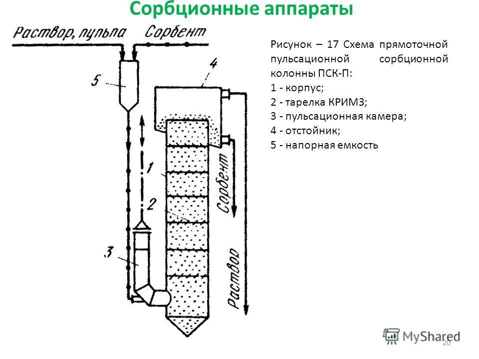 Сорбционные аппараты 20 Рисунок – 17 Схема прямоточной пульсационной сорбционной колонны ПСК-П: 1 - корпус; 2 - тарелка КРИМЗ; 3 - пульсационная камера; 4 - отстойник; 5 - напорная емкость