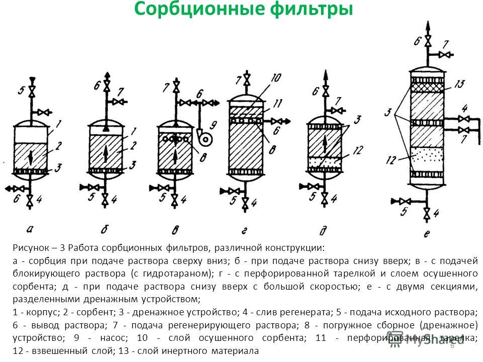 Сорбционные фильтры 6 Рисунок – 3 Работа сорбционных фильтров, различной конструкции: а - сорбция при подаче раствора сверху вниз; б - при подаче раствора снизу вверх; в - с подачей блокирующего раствора (с гидротараном); г - с перфорированной тарелк