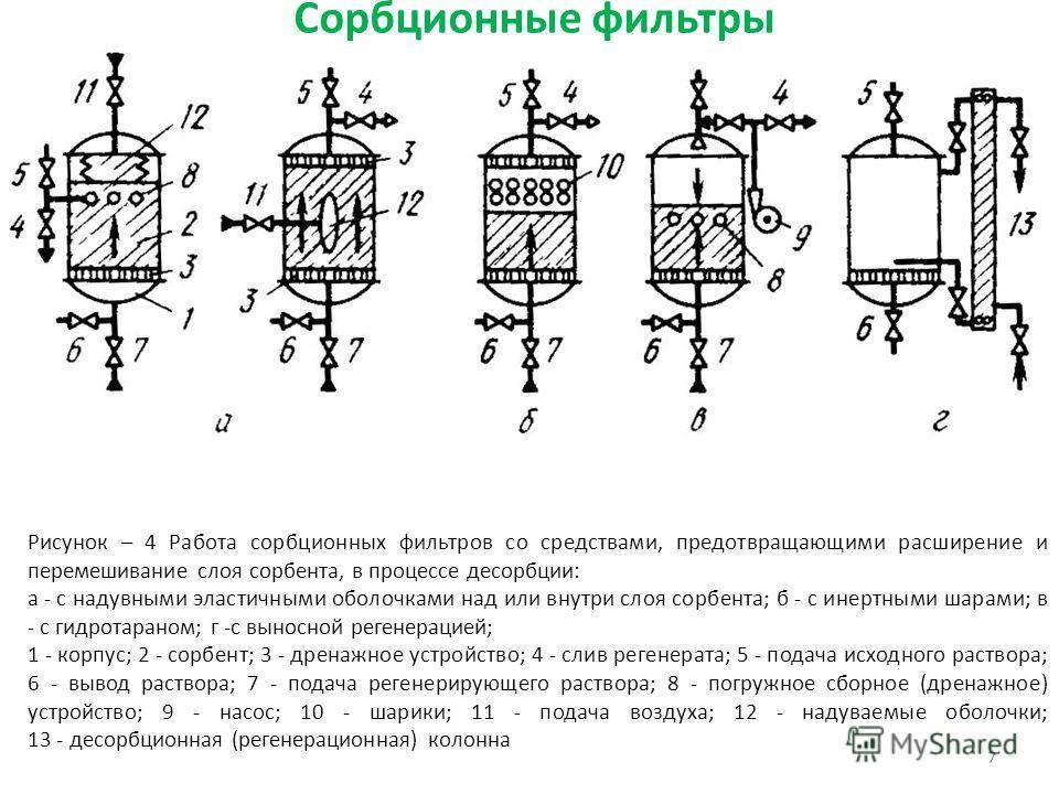 Сорбционные фильтры 7 Рисунок – 4 Работа сорбционных фильтров со средствами, предотвращающими расширение и перемешивание слоя сорбента, в процессе десорбции: а - с надувными эластичными оболочками над или внутри слоя сорбента; б - с инертными шарами