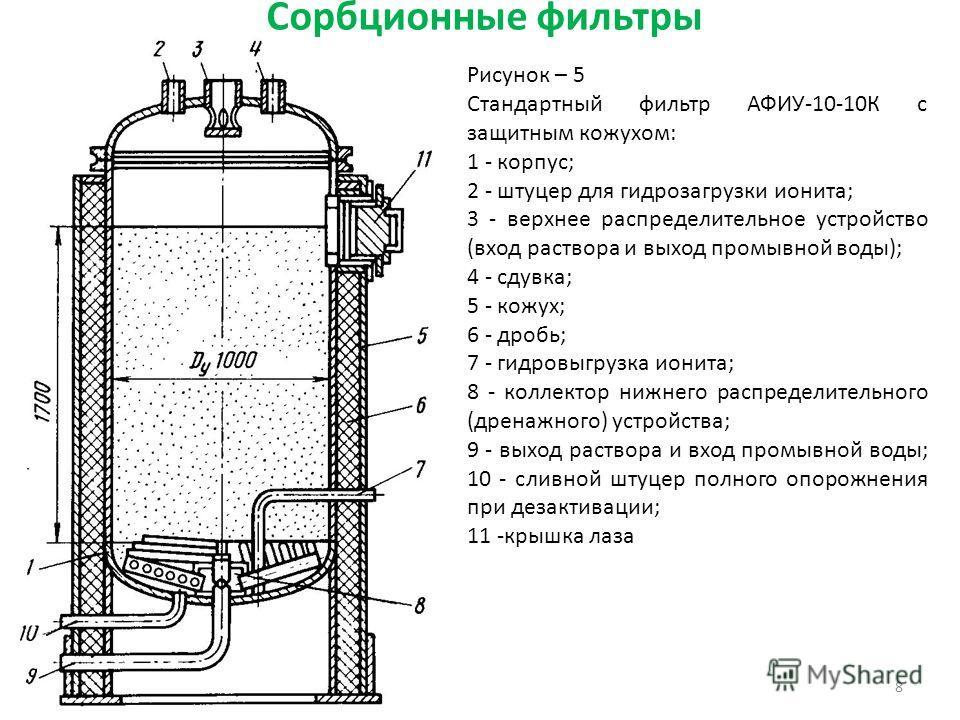Сорбционные фильтры 8 Рисунок – 5 Стандартный фильтр АФИУ-10-10К с защитным кожухом: 1 - корпус; 2 - штуцер для гидрозагрузки ионита; 3 - верхнее распределительное устройство (вход раствора и выход промывной воды); 4 - сдувка; 5 - кожух; 6 - дробь; 7