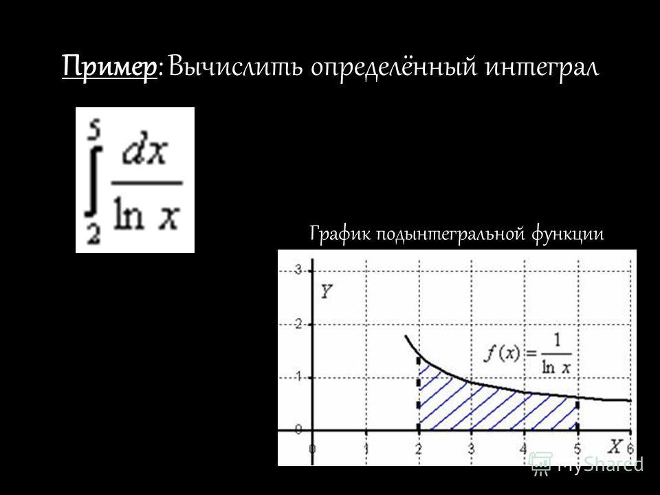 Пример: Вычислить определённый интеграл График подынтегральной функции