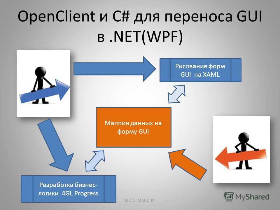 OpenClient и С# для переноса GUI в.NET(WPF) Разработка бизнес- логики 4GL Progress Рисование форм GUI на XAML Маппин данных на форму GUI ООО МАКС-К