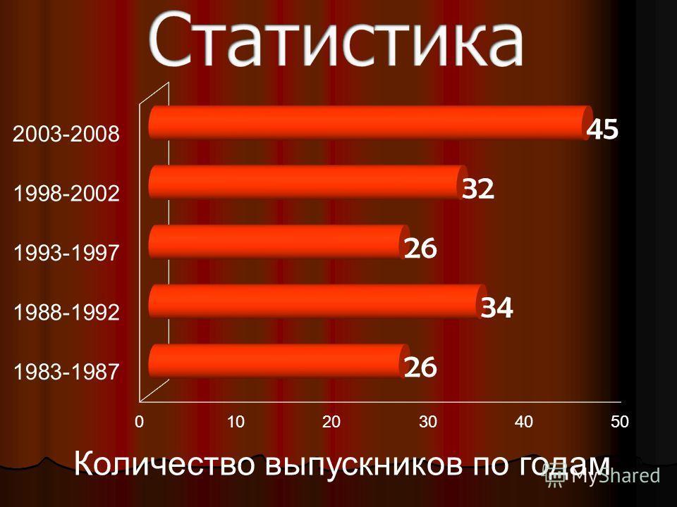 Количество выпускников по годам