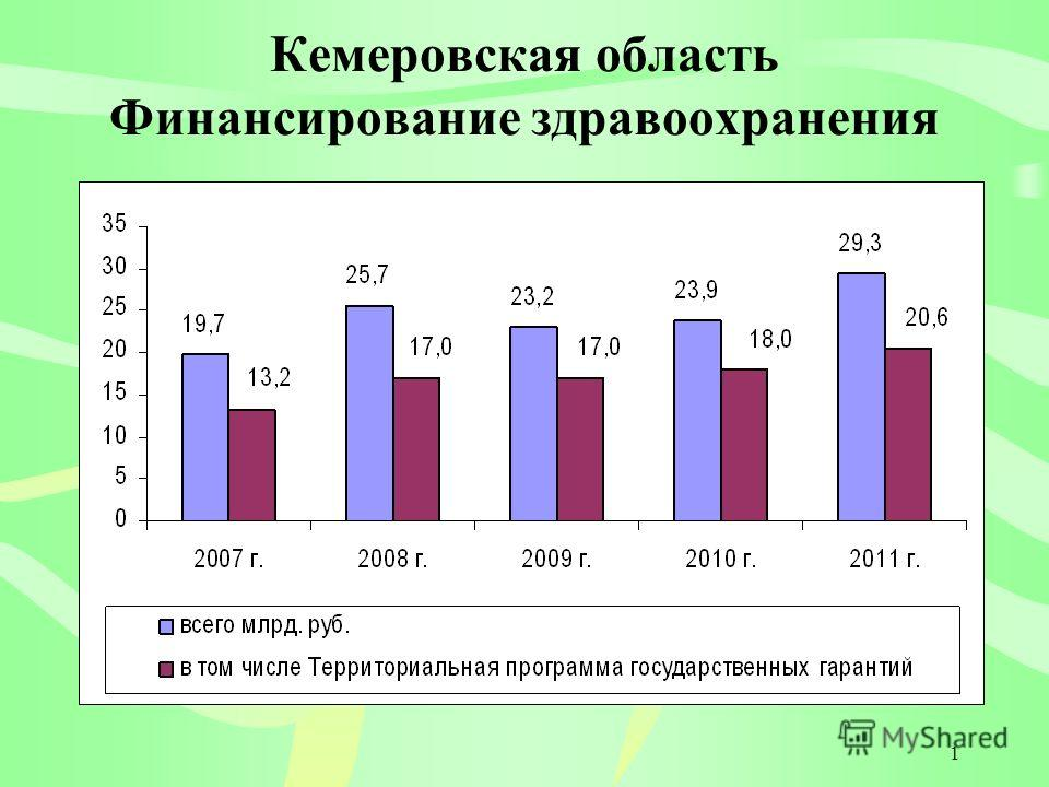 1 Кемеровская область Финансирование здравоохранения