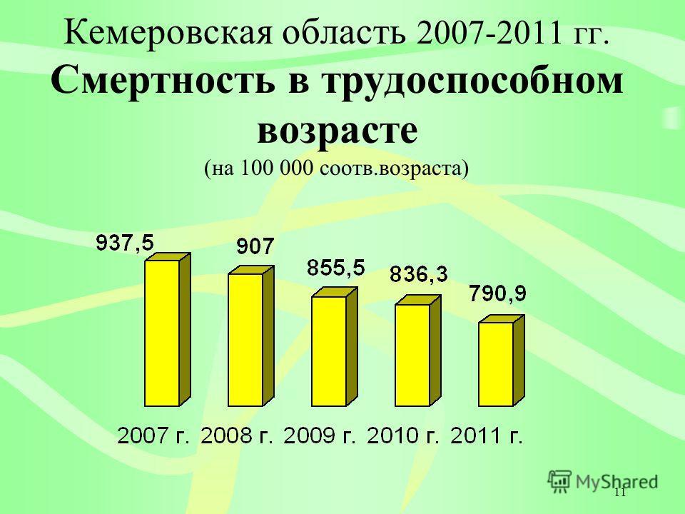 11 Кемеровская область 2007-2011 гг. Смертность в трудоспособном возрасте (на 100 000 соотв.возраста)