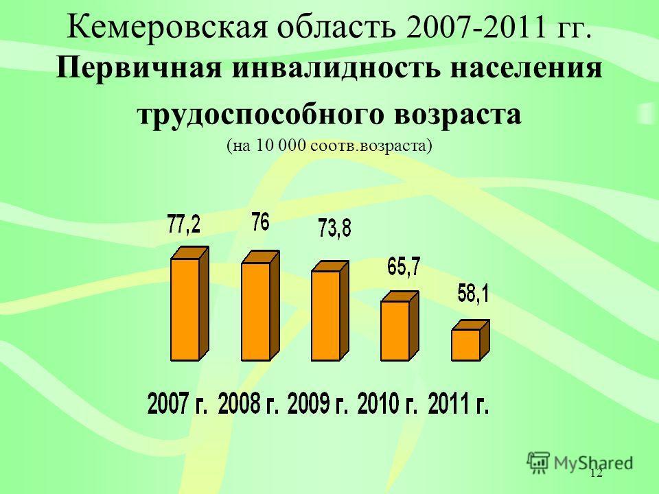 12 Кемеровская область 2007-2011 гг. Первичная инвалидность населения трудоспособного возраста (на 10 000 соотв.возраста)