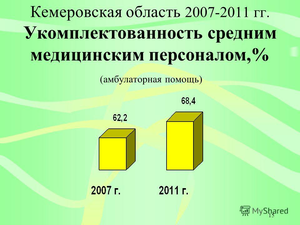 15 Кемеровская область 2007-2011 гг. Укомплектованность средним медицинским персоналом,% (амбулаторная помощь)