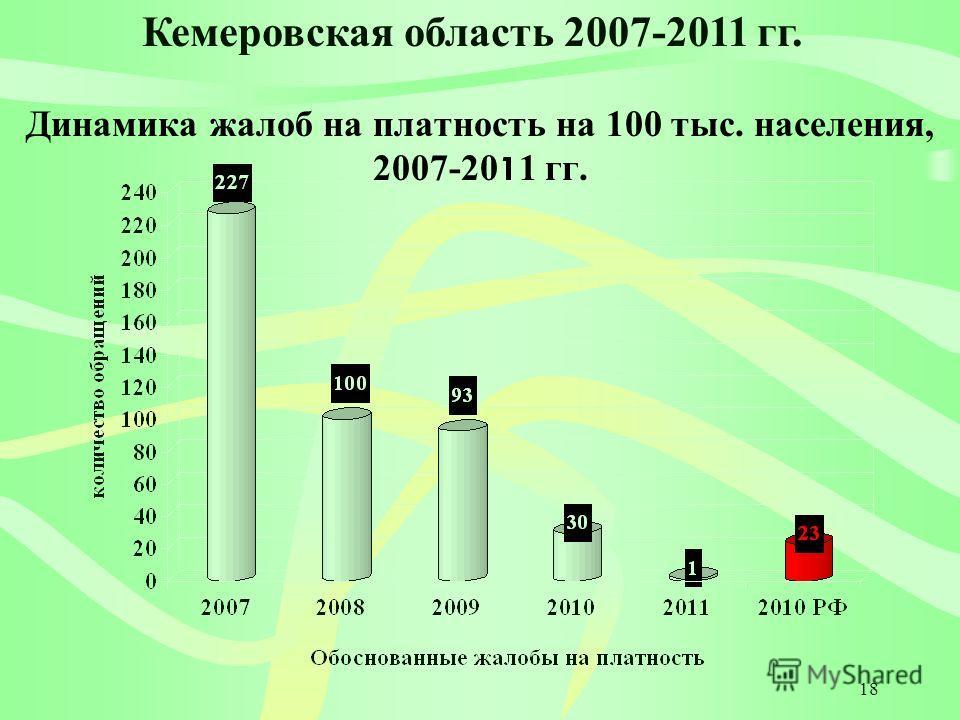 18 Динамика жалоб на платность на 100 тыс. населения, 2007-20 1 1 гг. Кемеровская область 2007-2011 гг.