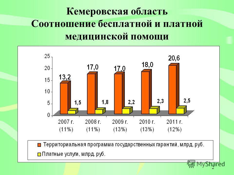 2 Кемеровская область Соотношение бесплатной и платной медицинской помощи