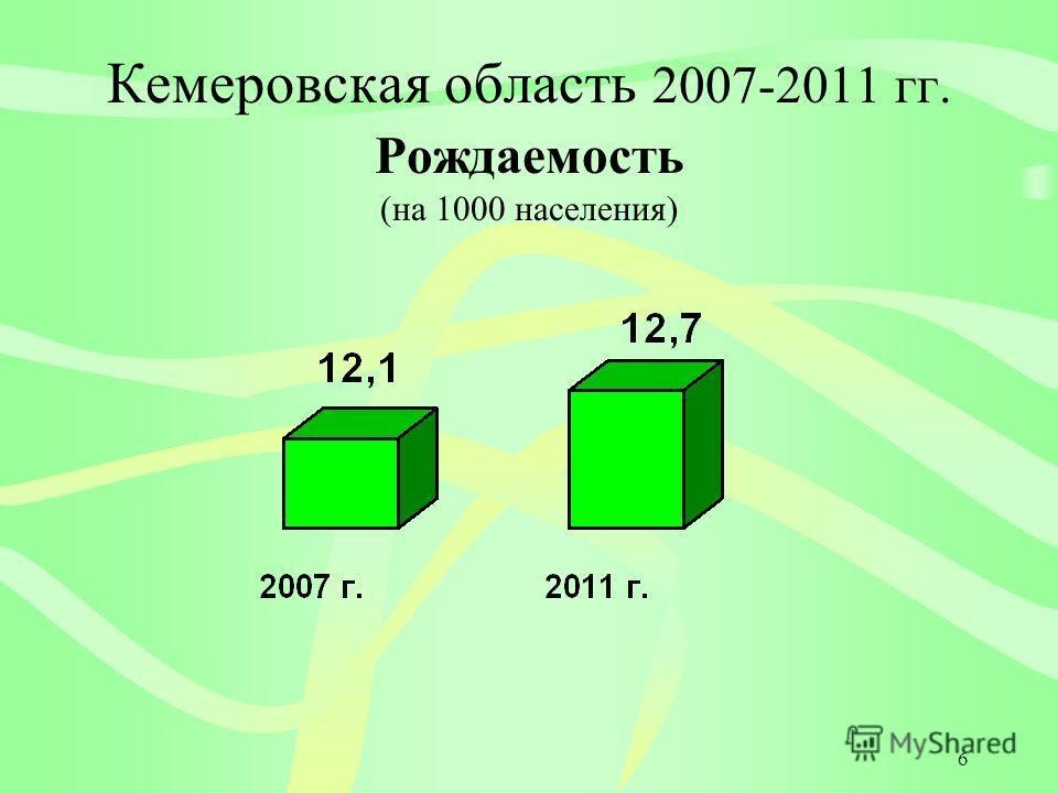 6 Кемеровская область 2007-2011 гг. Рождаемость (на 1000 населения)
