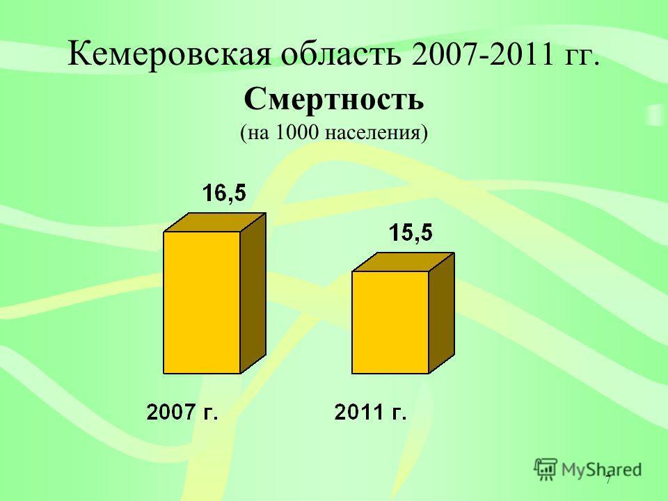 7 Кемеровская область 2007-2011 гг. Смертность (на 1000 населения)