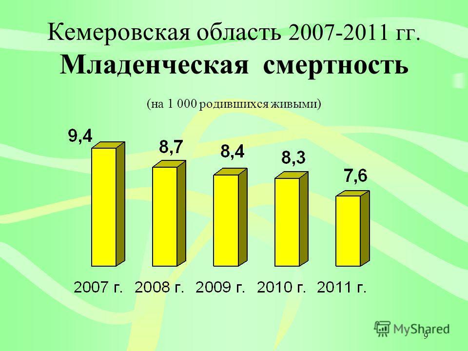 9 Кемеровская область 2007-2011 гг. Младенческая смертность (на 1 000 родившихся живыми)