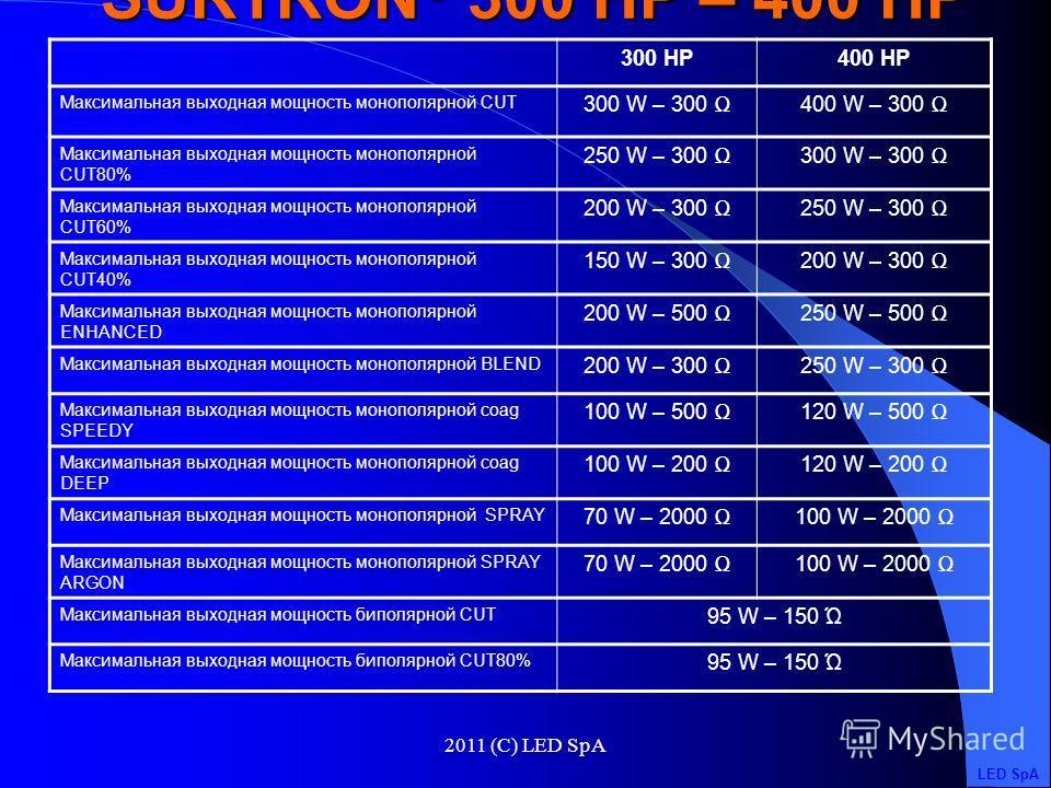 2011 (C) LED SpA Стандартная комплектация: -Многоразовая ручка с переключателем 755VL -Многоразовая ручка с переключателями F4243 -Электрод-лезвие 7 cм (3 шт.) 152-110 -Электрод-лезвие 16 cм (3 шт.) 152-115 -Электрод-игла, 7 cм (3 шт.) 152-120 -Шарик