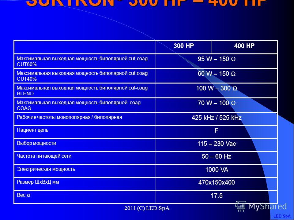 2011 (C) LED SpA 300 HP400 HP Максимальная выходная мощность монополярной CUT 300 W – 300 400 W – 300 Максимальная выходная мощность монополярной CUT80% 250 W – 300 300 W – 300 Максимальная выходная мощность монополярной CUT60% 200 W – 300 250 W – 30