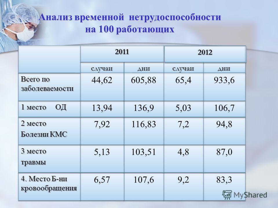 Анализ временной нетрудоспособности на 100 работающих дниднислучаислучаидниднислучаислучаи 83,3 9,2 107,6 6,57 4. Место Б-ни кровообращения 87,0 4,8 103,51 5,13 3 место травмы травмы 94,8 7,2 116,83 7,92 2 место Болезни КМС 2 место Болезни КМС 106,7