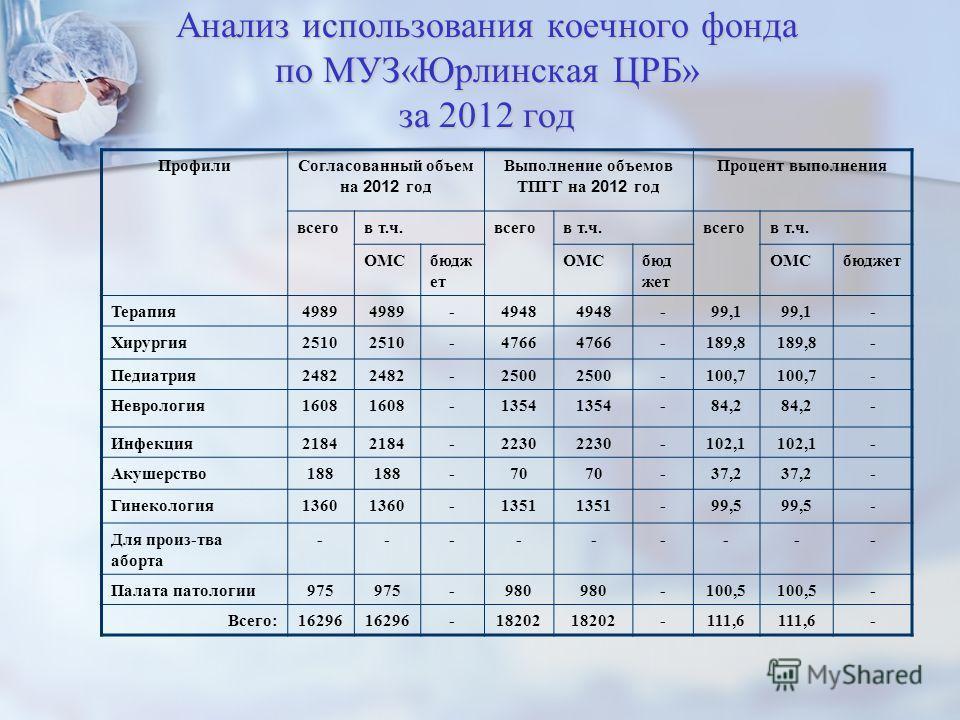 Анализ использования коечного фонда по МУЗ«Юрлинская ЦРБ» за 2012 год ПрофилиСогласованный объем на 2012 год Выполнение объемов ТПГГ на 2012 год Процент выполнения всегов т.ч.всегов т.ч.всегов т.ч. ОМСбюдж ет ОМСбюд жет ОМСбюджет Терапия4989 -4948 -9