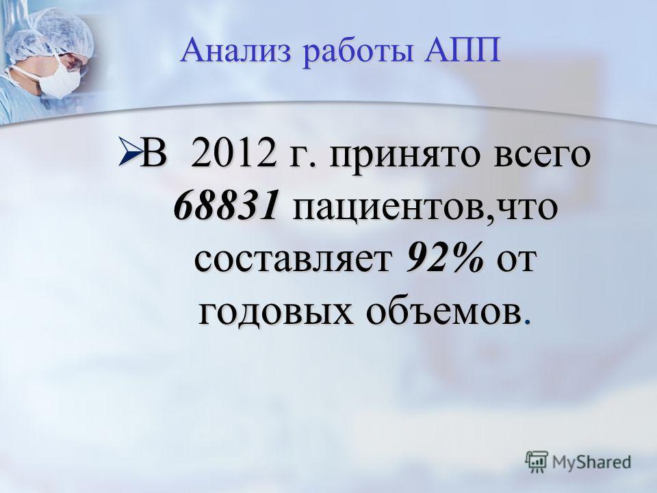 Анализ работы АПП В 2012 г. принято всего 68831 пациентов,что составляет 92% от годовых объемов. В 2012 г. принято всего 68831 пациентов,что составляет 92% от годовых объемов.