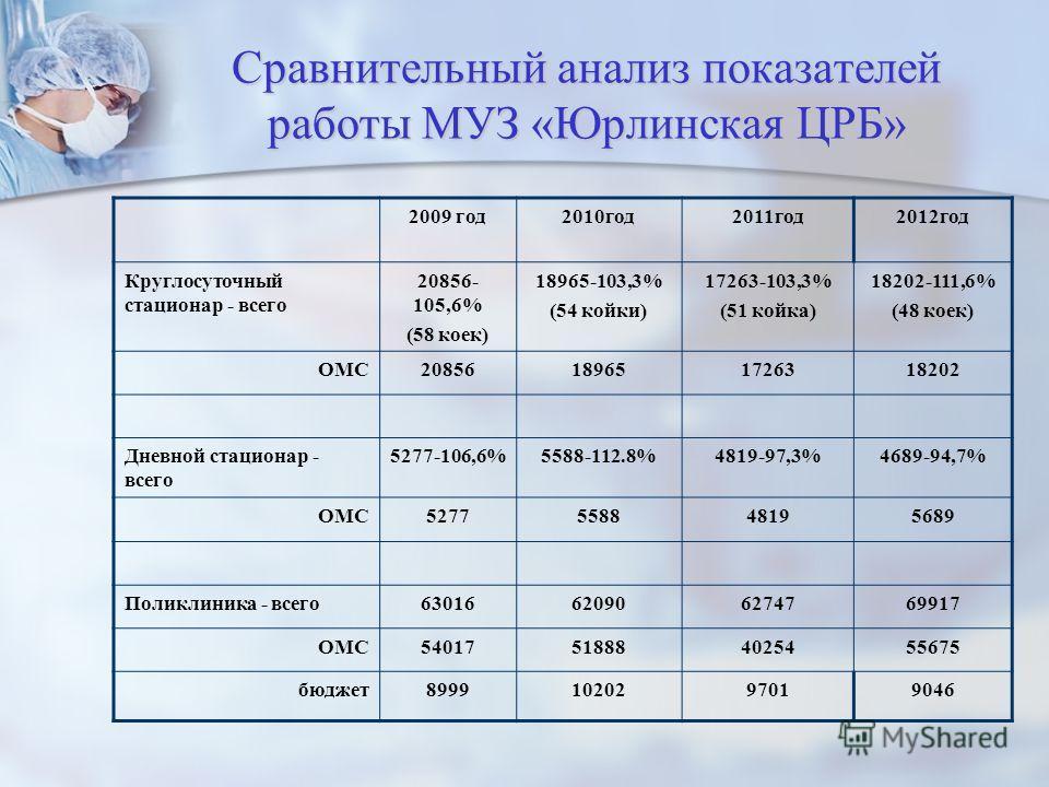 Сравнительный анализ показателей работы МУЗ «Юрлинская ЦРБ» 2009 год2010год2011год2012год Круглосуточный стационар - всего 20856- 105,6% (58 коек) 18965-103,3% (54 койки) 17263-103,3% (51 койка) 18202-111,6% (48 коек) ОМС20856189651726318202 Дневной