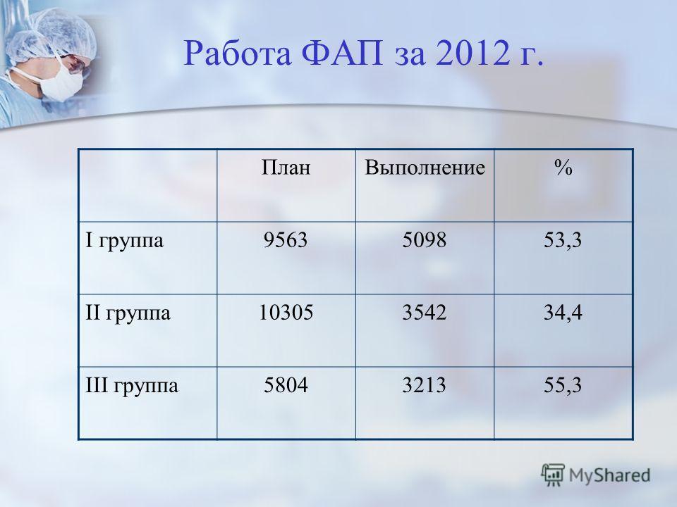 Работа ФАП за 2012 г. ПланВыполнение% I группа9563509853,3 II группа10305354234,4 III группа5804321355,3