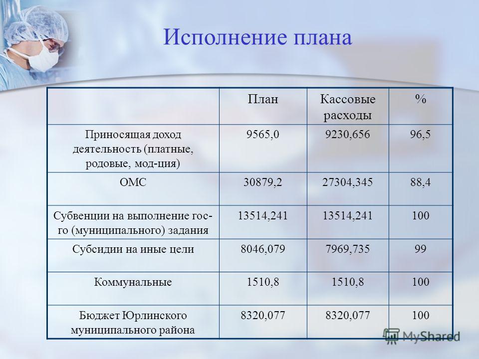 Исполнение плана ПланКассовые расходы % Приносящая доход деятельность (платные, родовые, мод-ция) 9565,09230,65696,5 ОМС30879,227304,34588,4 Субвенции на выполнение гос- го (муниципального) задания 13514,241 100 Субсидии на иные цели8046,0797969,7359