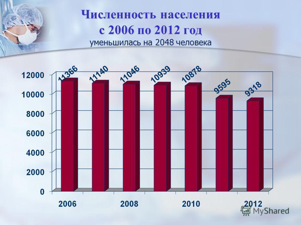 Численность населения с 2006 по 2012 год уменьшилась на 2048 человека