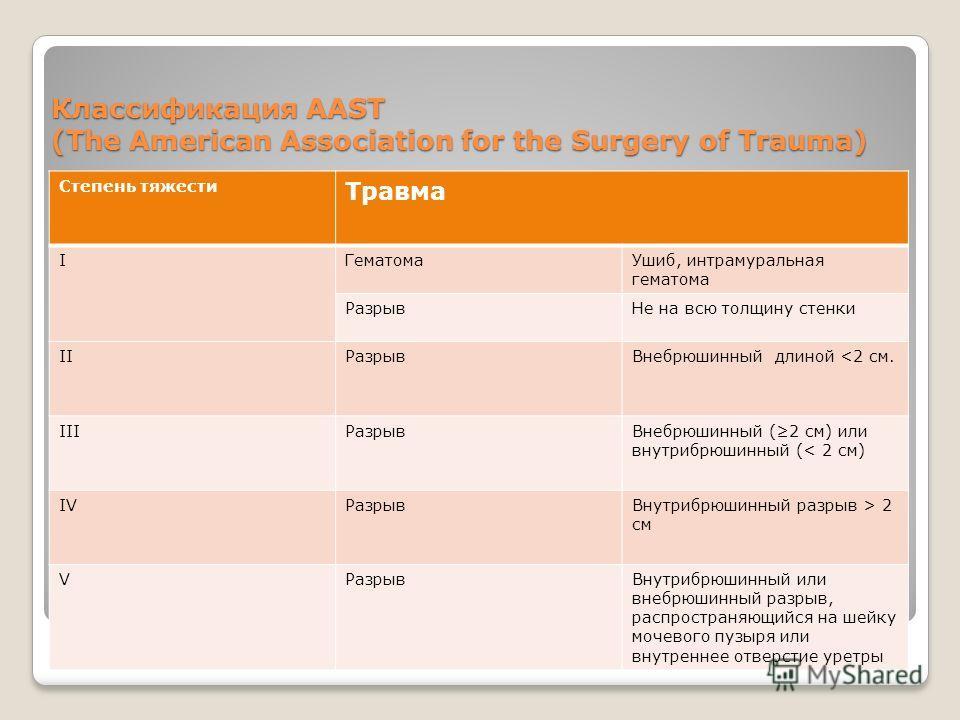 Классификация AAST (The American Association for the Surgery of Trauma) Степень тяжести Травма IГематомаУшиб, интрамуральная гематома РазрывНе на всю толщину стенки IIРазрывВнебрюшинный длиной  2 см VРазрывВнутрибрюшинный или внебрюшинный разрыв, рас