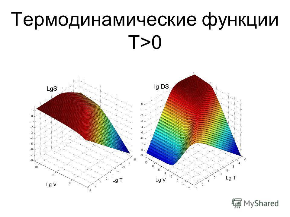 Термодинамические функции T>0