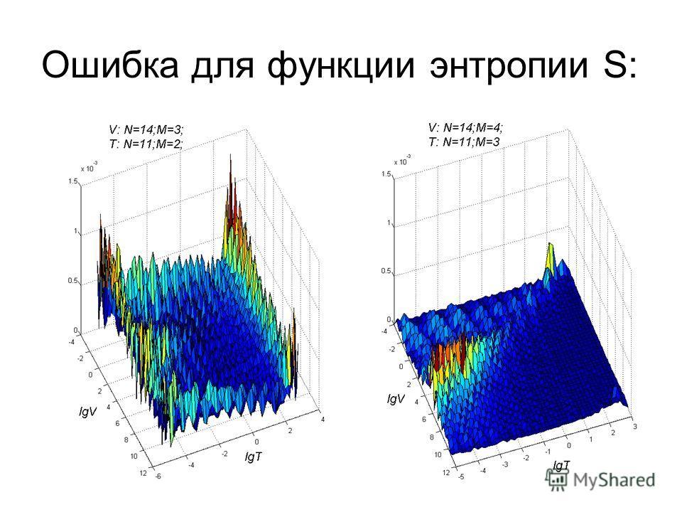 Ошибка для функции энтропии S: