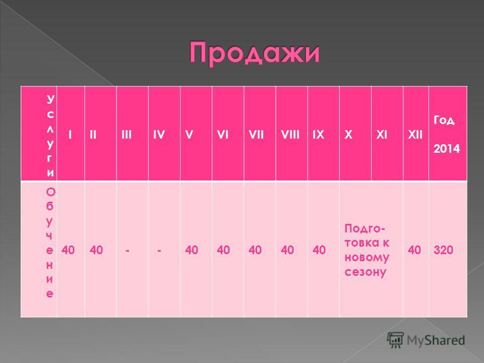УслугиУслуги IIIIIIIVVVIVIIVIIIIXXXIXII Год 2014 Обучение Обучение 40 - - Подго- товка к новому сезону 40320