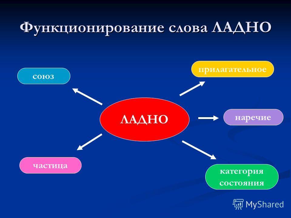 Функционирование слова ЛАДНО ЛАДНО прилагательное наречие категория состояния частица союз