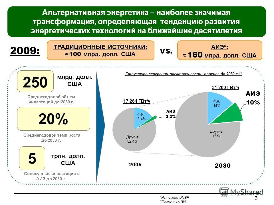 млрд. долл. США РАЗВИТИЕ АЛЬТЕРНАТИВНОЙ ЭНЕРГЕТИКИ В МИРЕ 2005 2030 17 264 ГВт/ч 31 200 ГВт/ч Альтернативная энергетика – наиболее значимая трансформация, определяющая тенденцию развития энергетических технологий на ближайшие десятилетия Структура ге