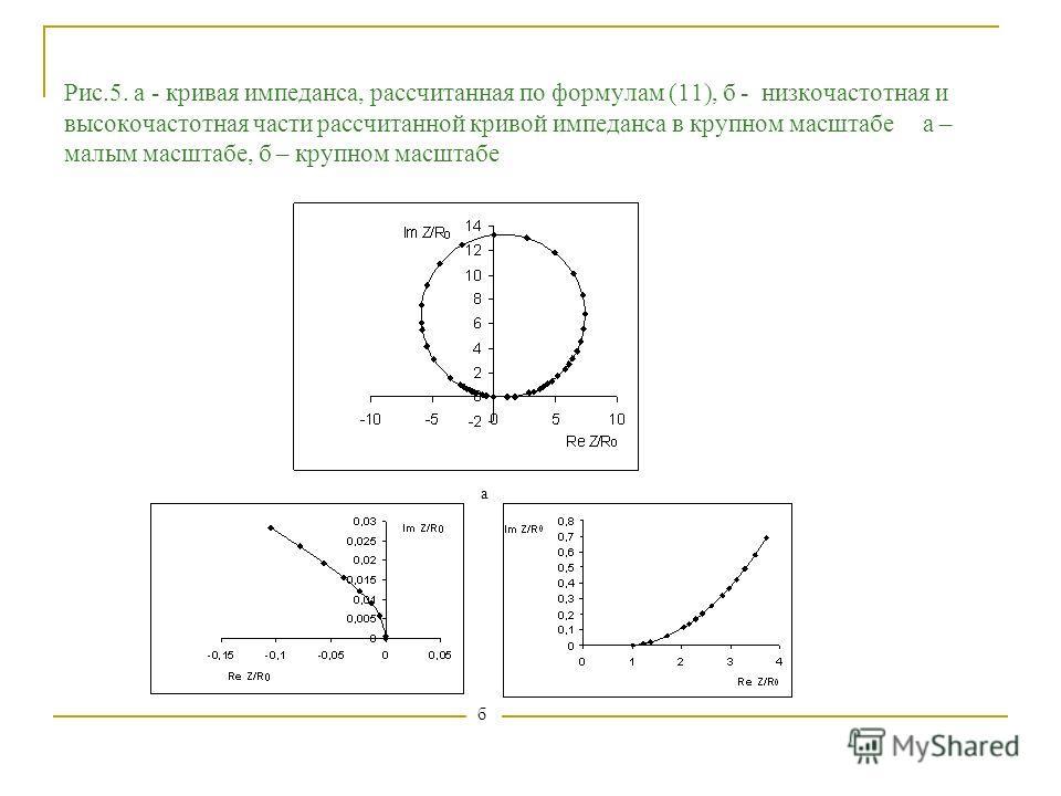 а б Рис.5. а - кривая импеданса, рассчитанная по формулам (11), б - низкочастотная и высокочастотная части рассчитанной кривой импеданса в крупном масштабе а – малым масштабе, б – крупном масштабе
