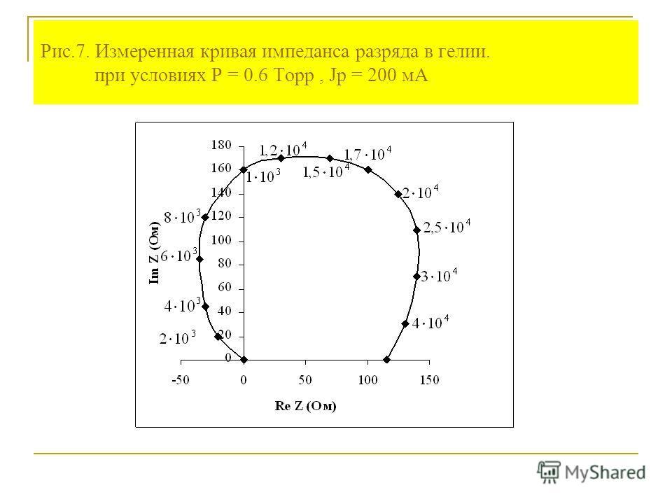 Рис.7. Измеренная кривая импеданса разряда в гелии. при условиях P = 0.6 Торр, Jp = 200 мА