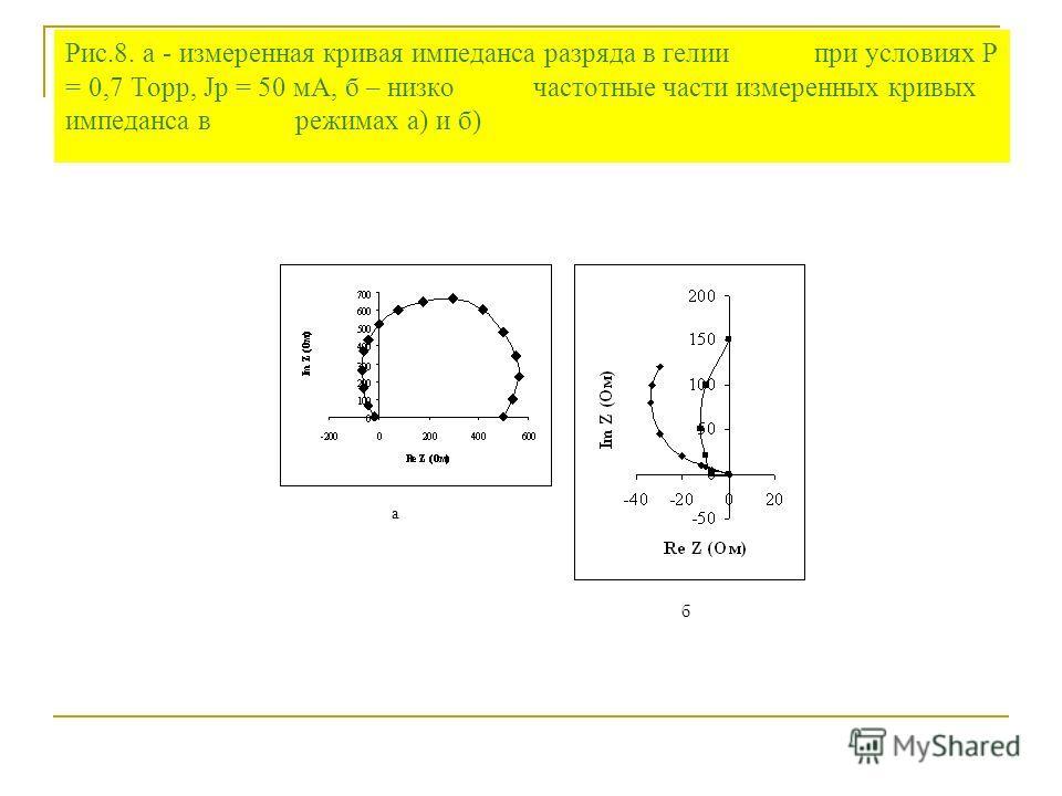 Рис.8. а - измеренная кривая импеданса разряда в гелии при условиях P = 0,7 Торр, Jp = 50 мА, б – низко частотные части измеренных кривых импеданса в режимах а) и б) а б