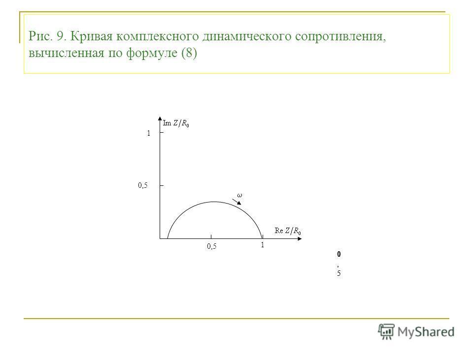 Рис. 9. Кривая комплексного динамического сопротивления, вычисленная по формуле (8) 0,50,5 10,50,5 1 0,5 1 1