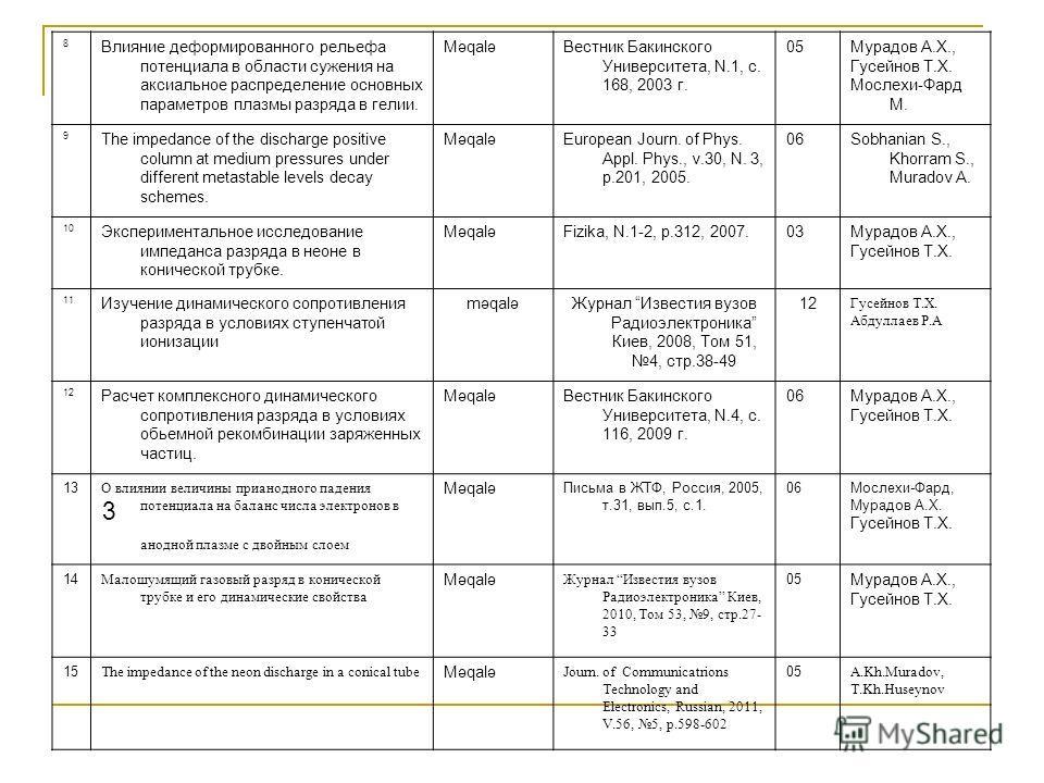 8 Влияние деформированного рельефа потенциала в области сужения на аксиальное распределение основных параметров плазмы разряда в гелии. MəqaləВестник Бакинского Университета, N.1, с. 168, 2003 г. 05Мурадов А.Х., Гусейнов Т.Х. Мослехи-Фард М. 9 The im