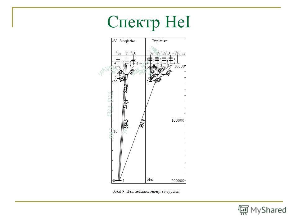 Спектр НеI Şəkil 9. HeI, heliumun enerji səviyyələri. SinqletlərTripletləreV 1S01S0 3S13S1 1P11P1 3 P 21 1D21D2 3 D 1,2,3 3P03P0 3 F 2,3,4 10 0 20 200000 100000 10000 1 2 2 2 22 3 33 3 333 4 44 4 4 44 4 5 5 5 5 5 HeI
