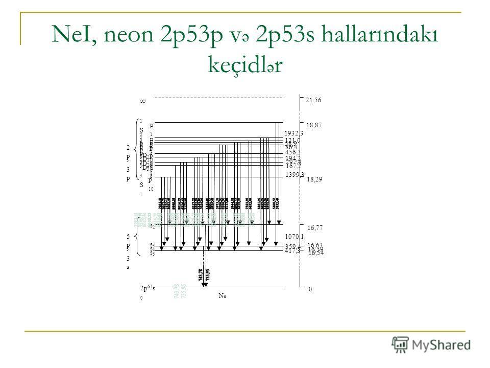 NeI, neon 2p53p v ə 2p53s hallarındakı keçidl ə r 2p53p2p53p 5p53s5p53s p1p1 p2p2 p3p3 p4p4 p5p5 p6p6 p7p7 p8p8 p9p9 p 10 s2s2 s3s3 s4s4 s5s5 2p 61 s 0 1S01S0 3S13S1 3p13p1 3p23p2 1p11p1 3p03p0 1D21D2 3D13D1 3D23D2 3D33D3 21,56 18,87 18,29 16,77 16,6